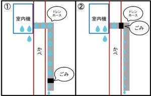 エアコンの水漏れを自力で対処する方法【お金をかけず家にあるもので】